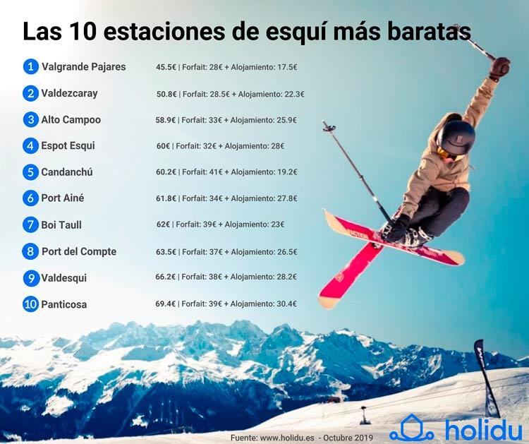 infografia-estaciones-de-esquí-más-baratas-invierno-2020